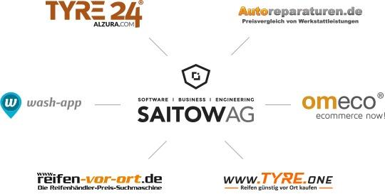 Marken der SAITOW AG