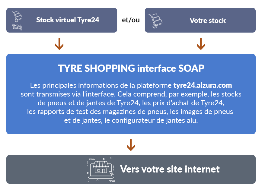 Tyre Shopping interface SOAP